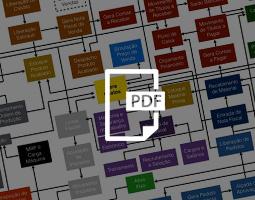 Macro-processos no ERP